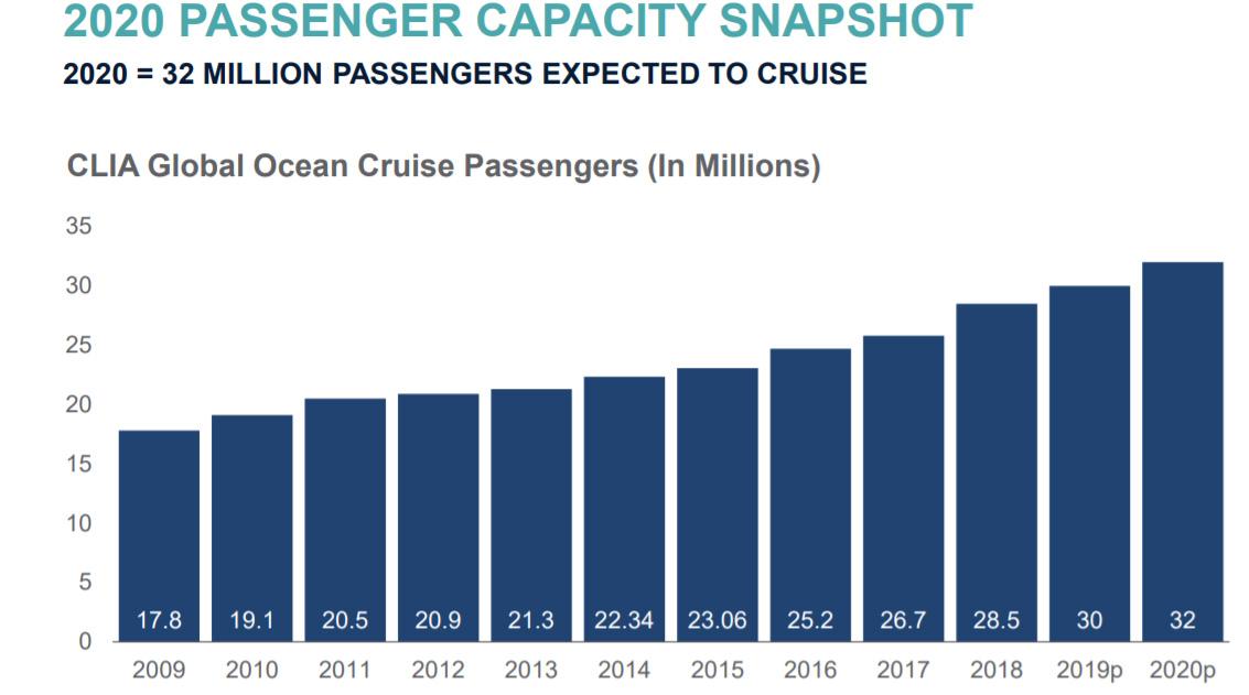 מספר נוסעי הקרוזים במשך השנים. CLIA