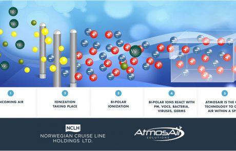 """מערכות טיהור אוויר חדשניות באניות נורוויג'ן קרוז ליין אחזקות בע""""מ"""